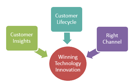 Disruptive IT Innovations in Retail Banking Have a Secret Sauce