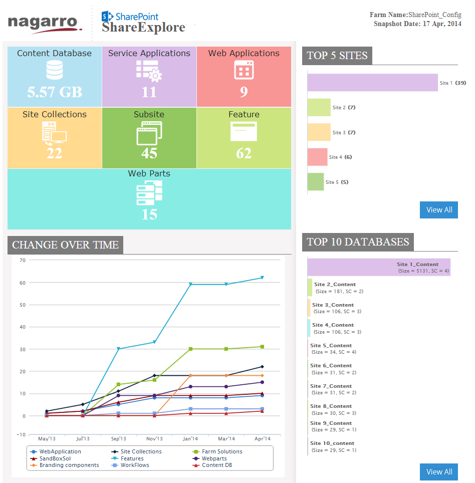 SharePoint Migration Dashboard