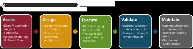 SharePoint Migration Methodology