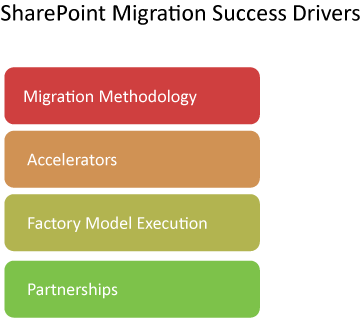 SharePoint Migration Success Drivers