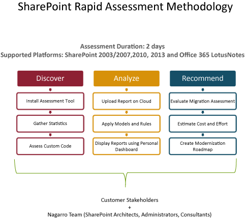 SharePoint Rapid Assessment Methodology