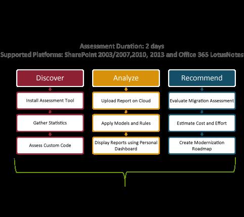 Sharepoint Rapid Assessment