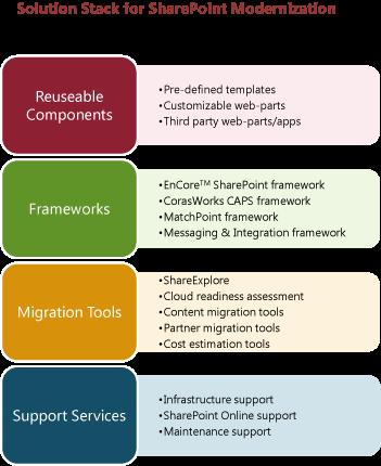 Manage Modernization Reliably