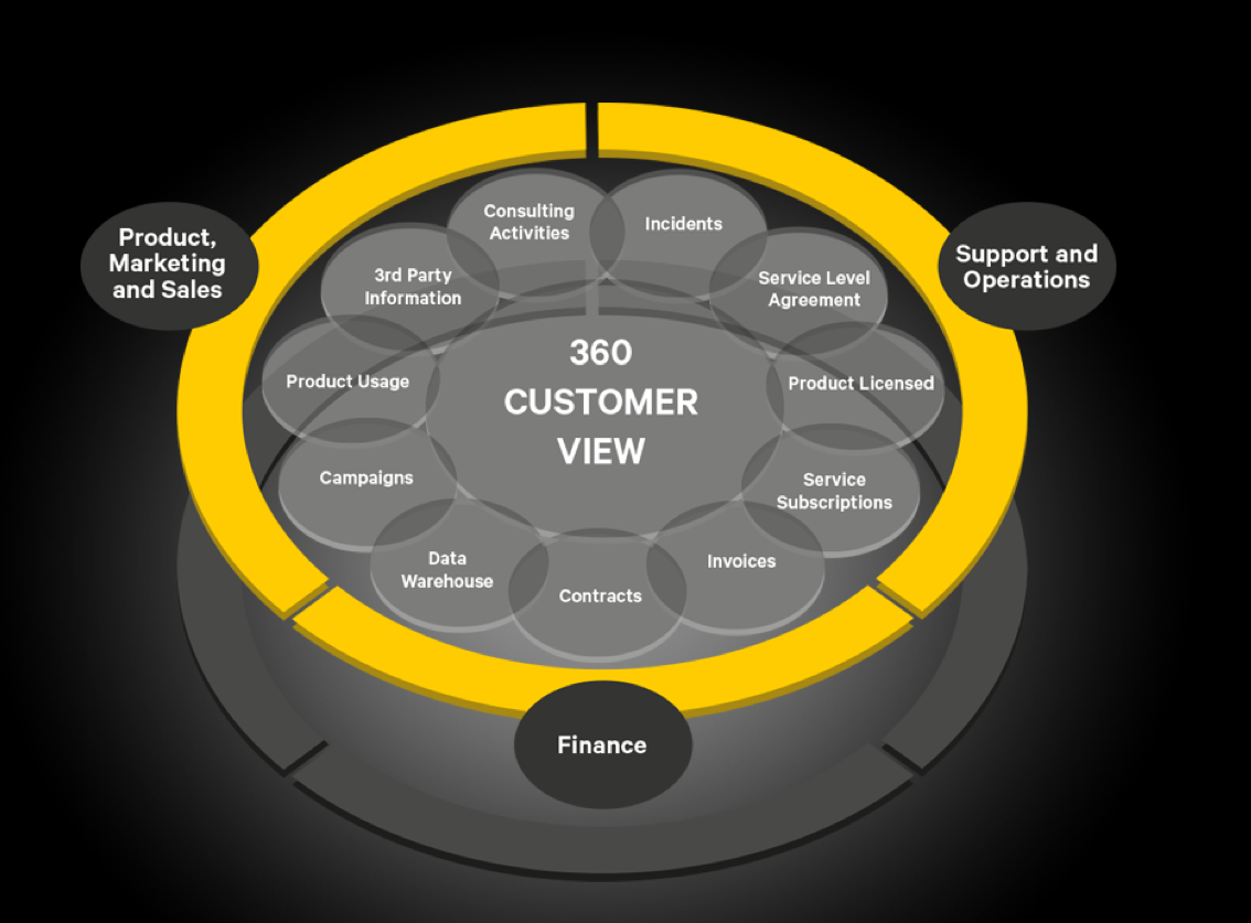 Sketch of the 360° Customer View