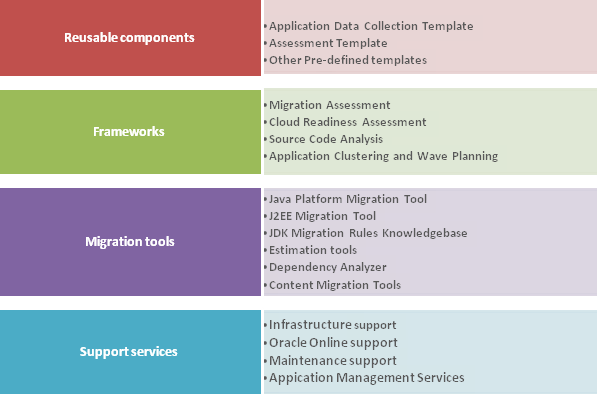 The jMod Solution Stack