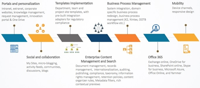 Building SharePoint Solution That Works for Your Business